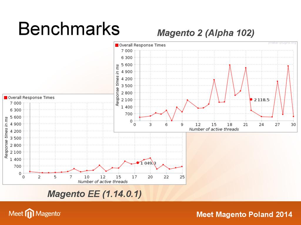 Meet Magento Poland 2014 Benchmarks Magento 2 (...