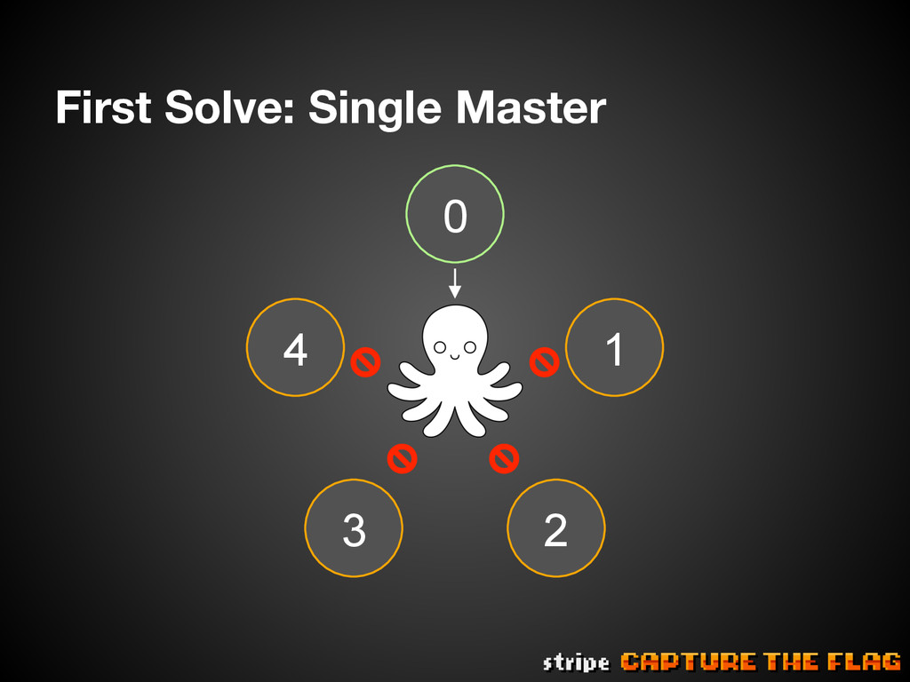 First Solve: Single Master 4 0 3 1 2