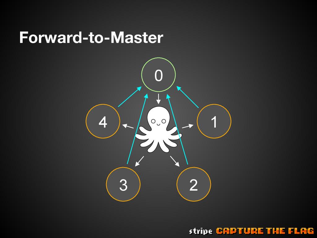 Forward-to-Master 4 0 3 1 2