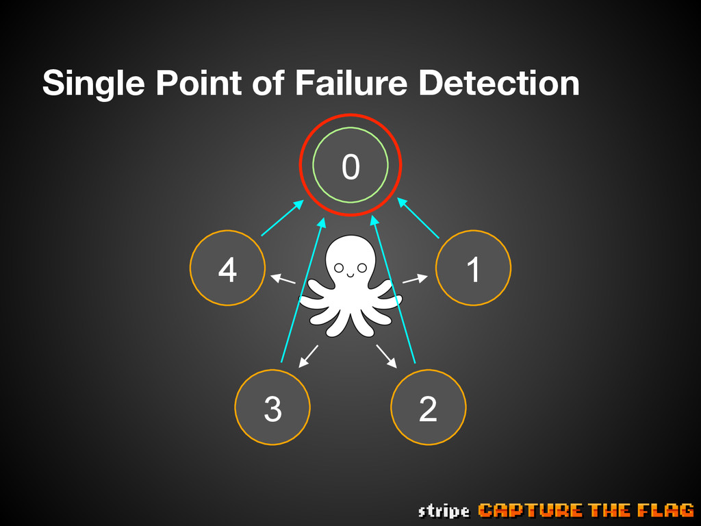 Single Point of Failure Detection 4 0 3 1 2