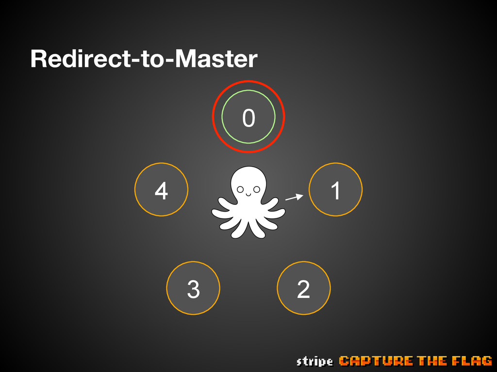 Redirect-to-Master 4 0 3 1 2