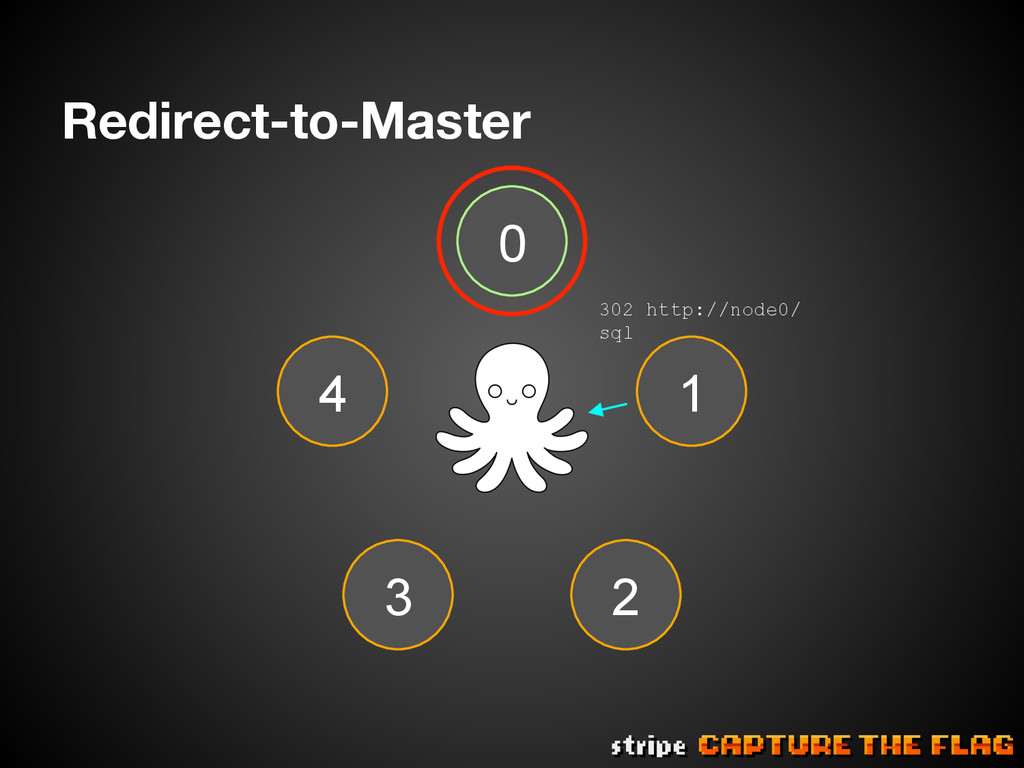 Redirect-to-Master 4 0 3 1 2 302 http://node0/...
