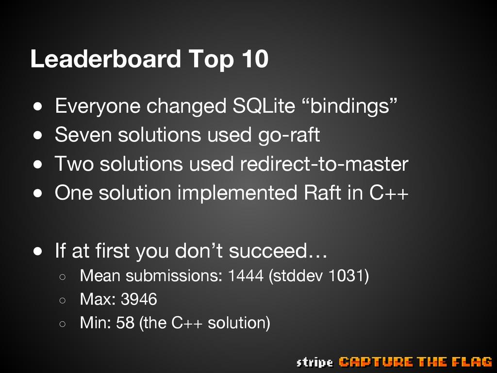 Leaderboard Top 10 ● Everyone changed SQLite ...