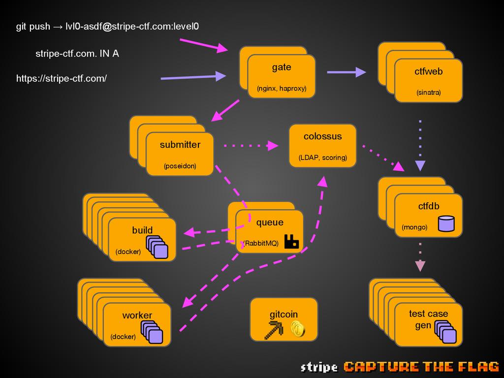 stripe-ctf.com. IN A gate gate (nginx, haproxy)...