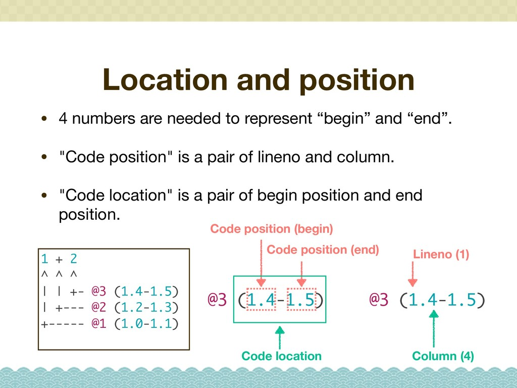 Location and position • 4 numbers are needed to...