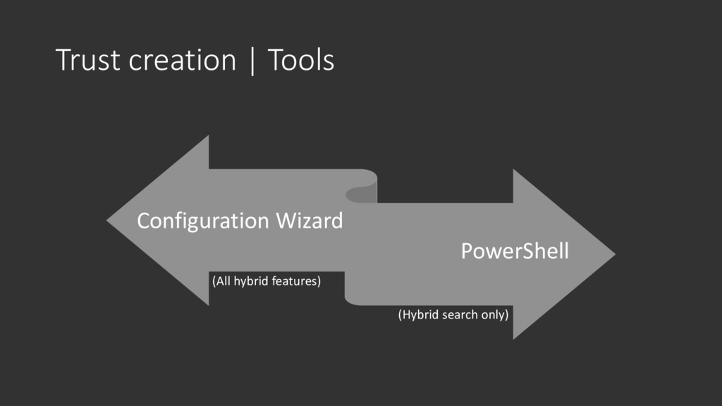 Trust creation | Tools Configuration Wizard Pow...