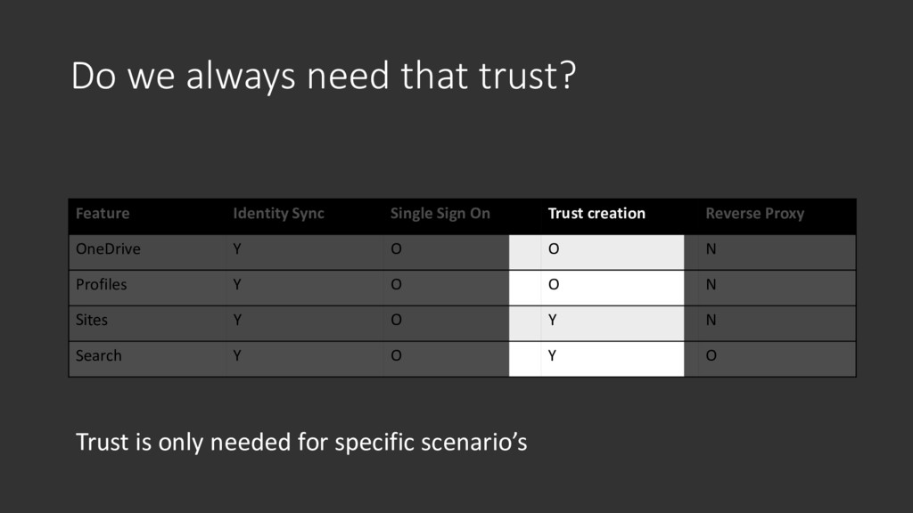 Do we always need that trust? Feature Identity ...