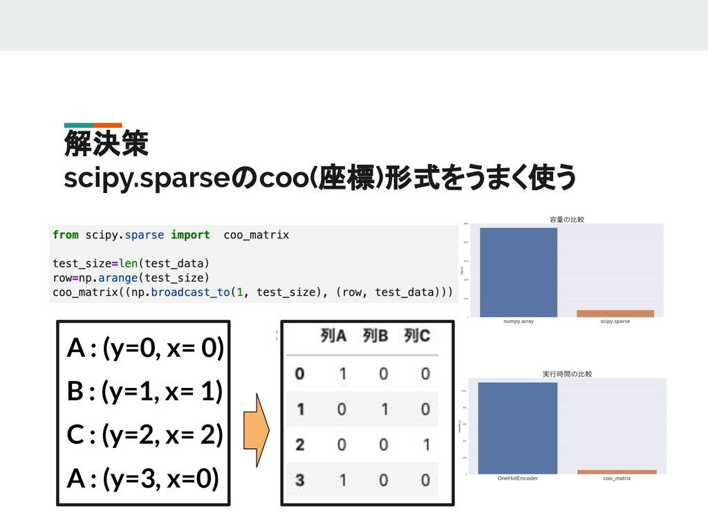 解決策 scipy.sparseのcoo(座標)形式をうまく使う A : (y=0, x= 0...