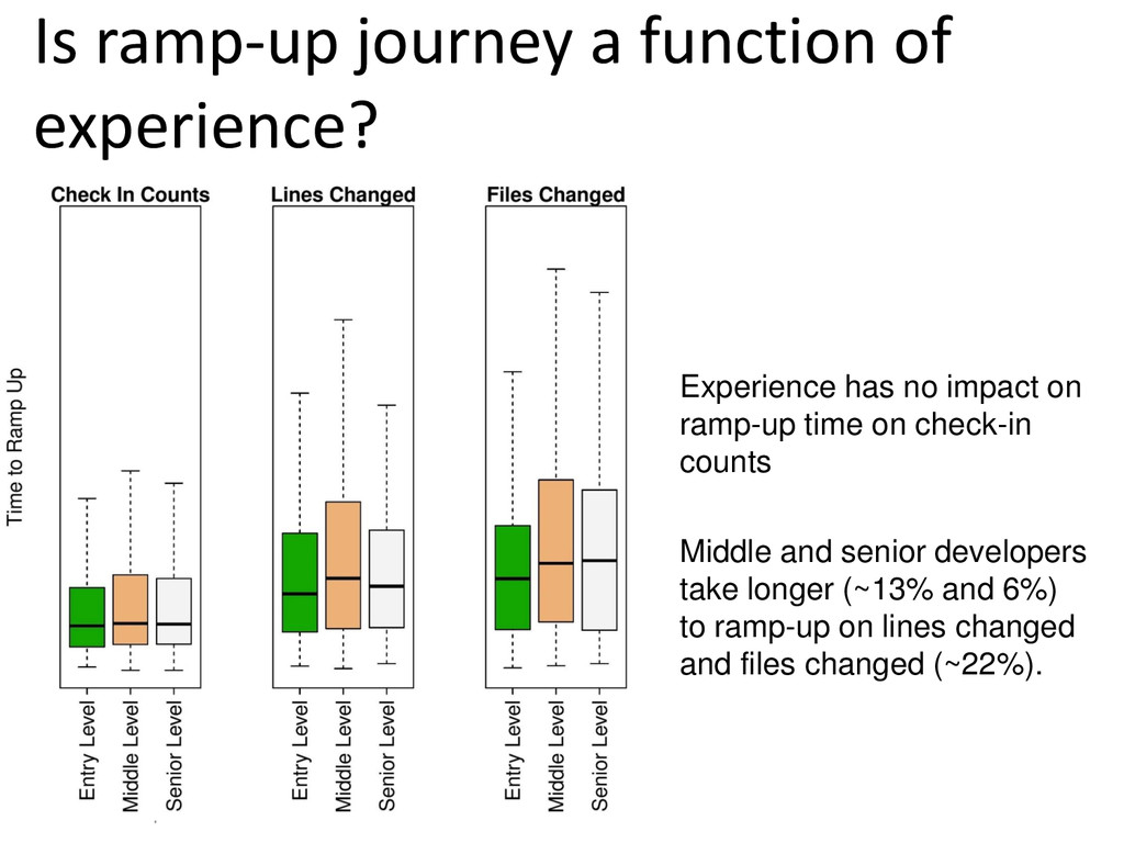 © Microsoft Corporation Is ramp-up journey a fu...