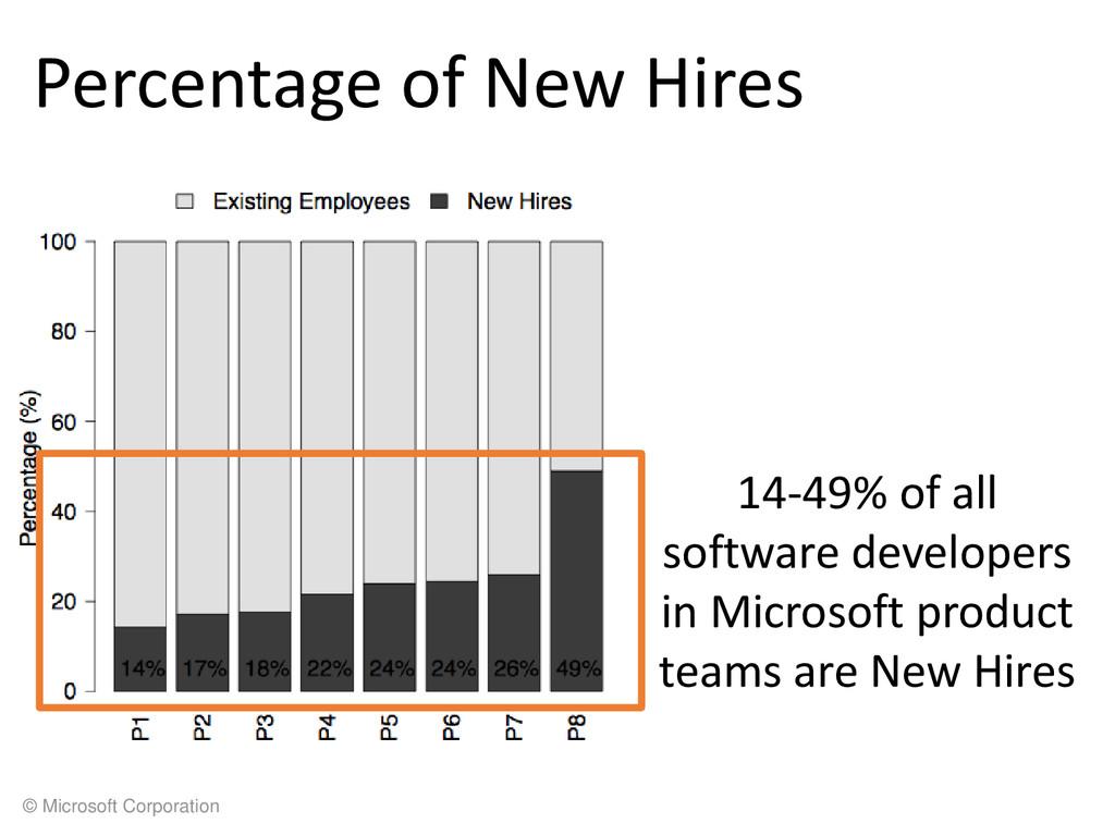 © Microsoft Corporation Percentage of New Hires...