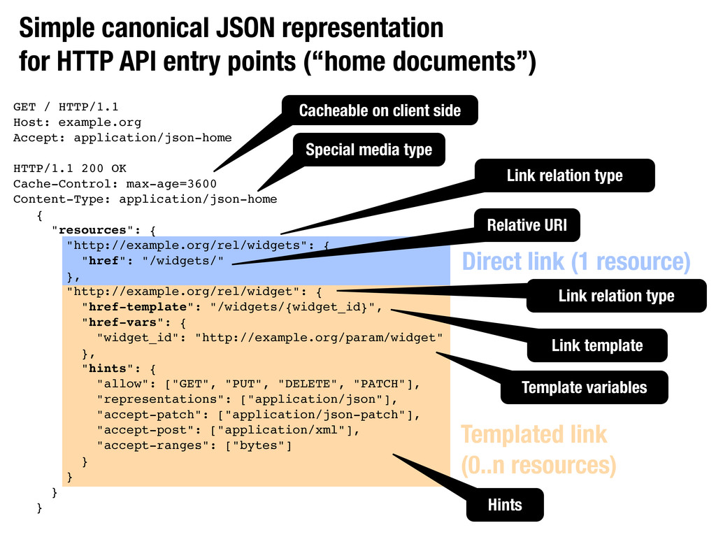 Simple canonical JSON representation for HTTP A...