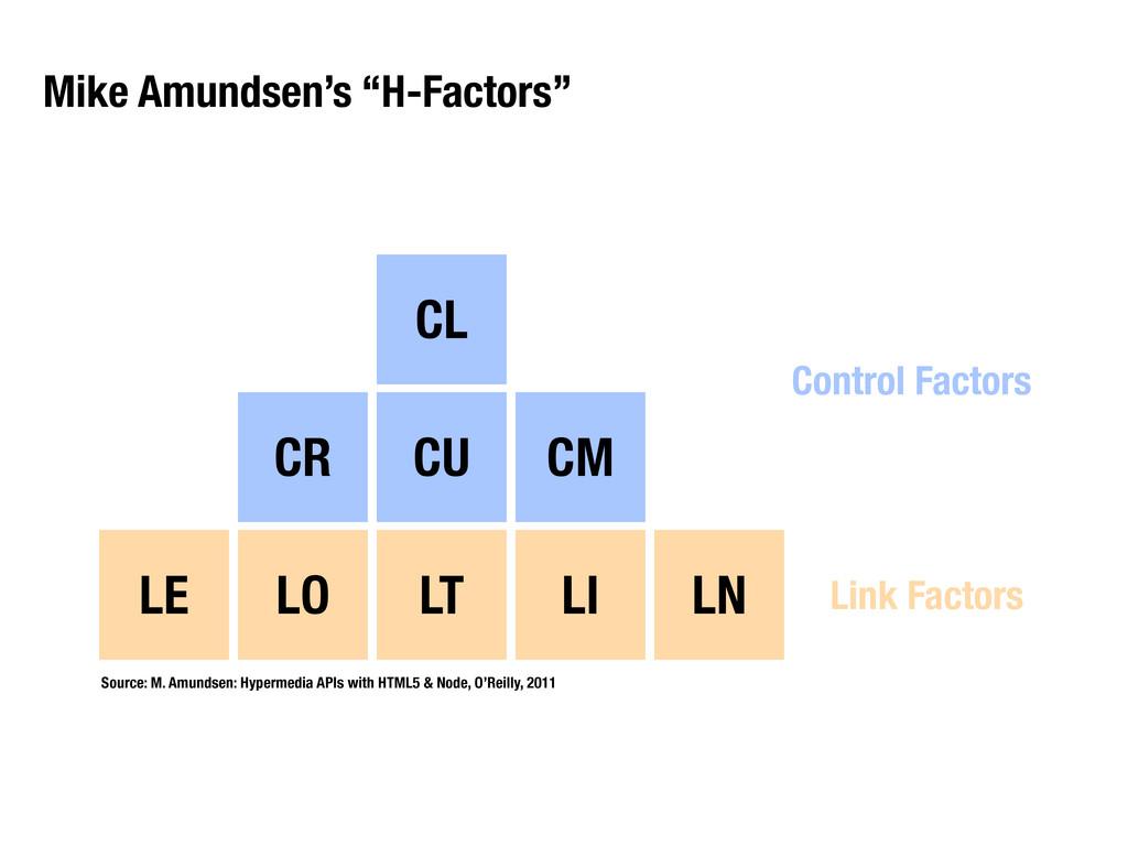 """Mike Amundsen's """"H-Factors"""" CL CU CM CR LT LI L..."""
