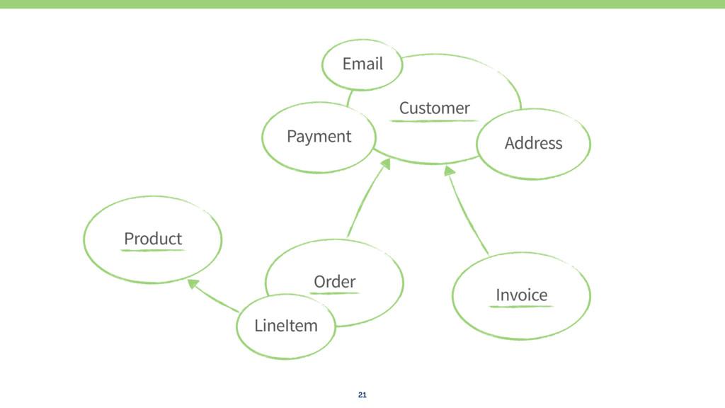21 Order LineItem Product Invoice Customer Paym...