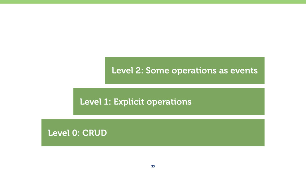 33 Level 0: CRUD Level 1: Explicit operations L...
