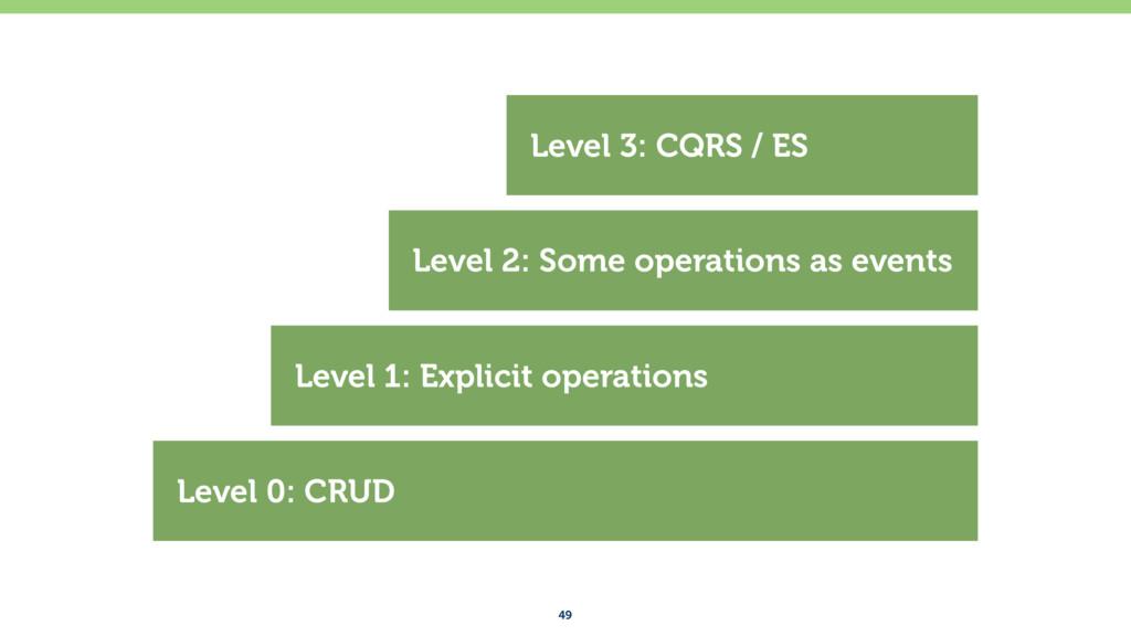 49 Level 0: CRUD Level 1: Explicit operations L...
