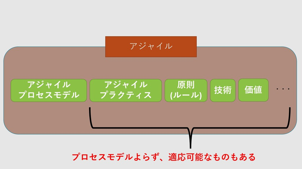 アジャイル プロセスモデル アジャイル プラクティス 原則 (ルール) 技術 価値 ・・・ ア...