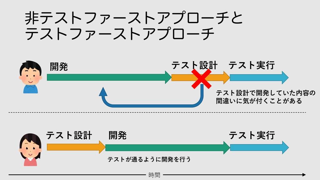 ඇςετϑΝʔετΞϓϩʔνͱ ςετϑΝʔετΞϓϩʔν 開発 テスト設計 テスト実⾏ テス...