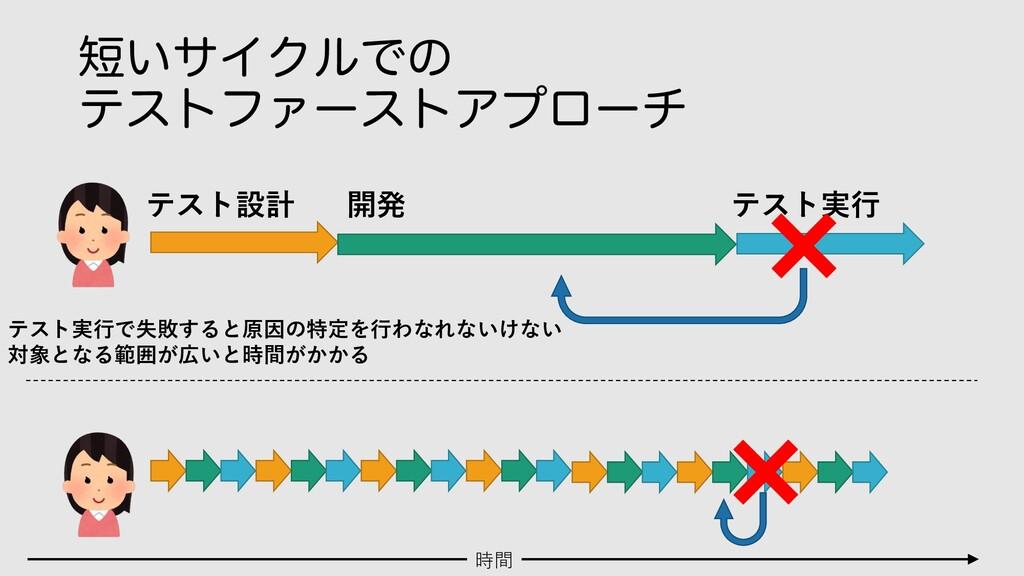 ͍αΠΫϧͰͷ ςετϑΝʔετΞϓϩʔν テスト設計 開発 テスト実⾏ 時間 テスト実⾏で...