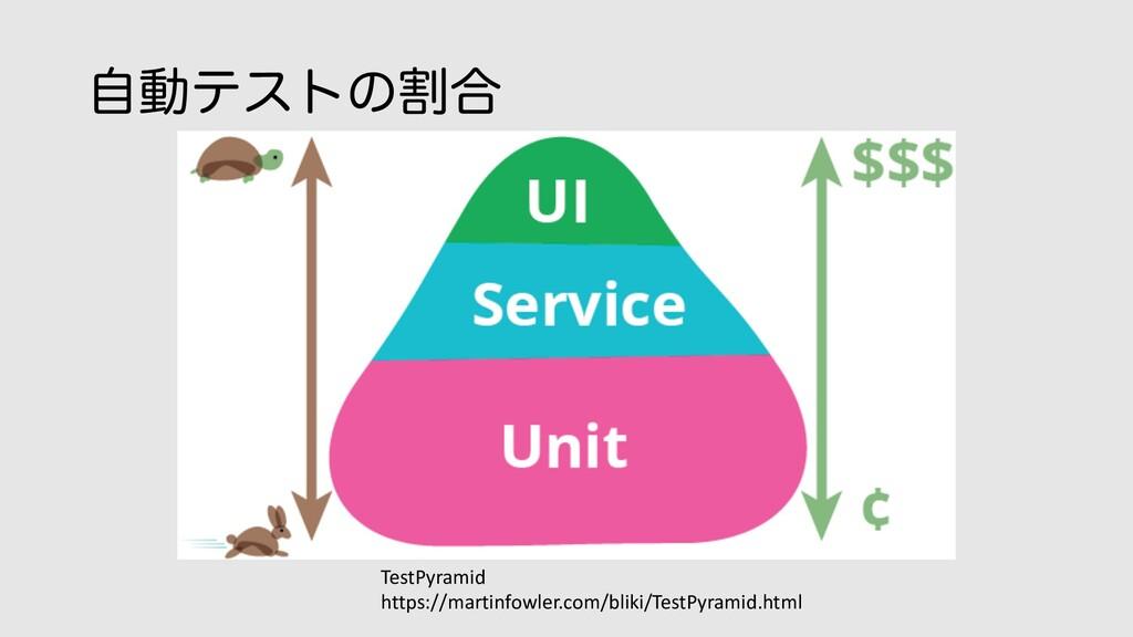 ࣗಈςετͷׂ߹ TestPyramid https://martinfowler.com/b...
