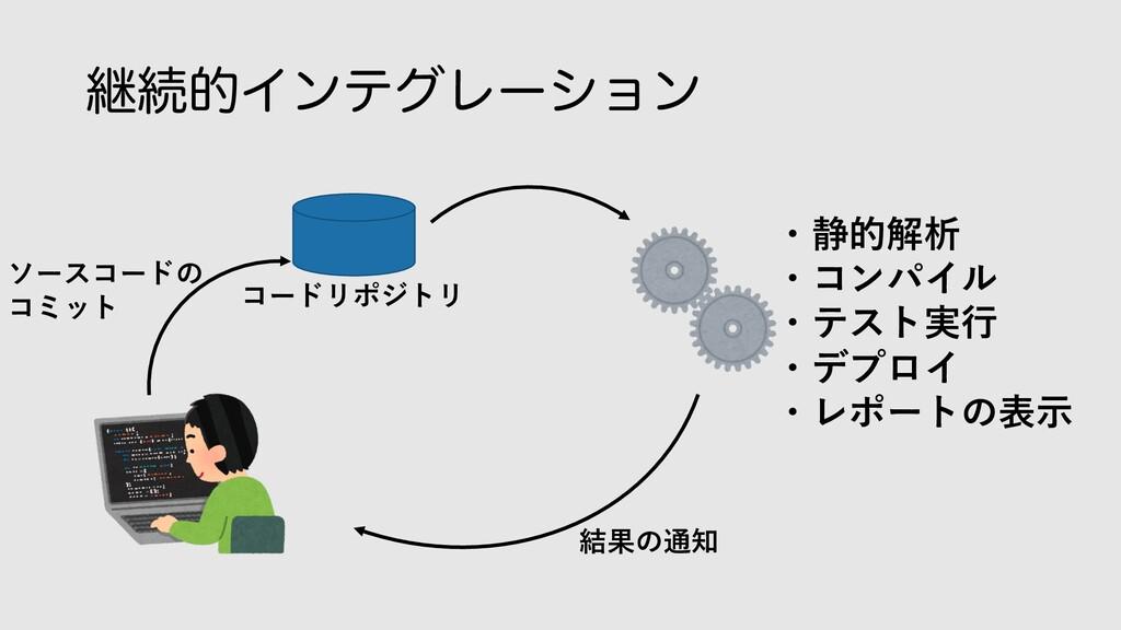 ܧଓతΠϯςάϨʔγϣϯ ・静的解析 ・コンパイル ・テスト実⾏ ・デプロイ ・レポートの表⽰...