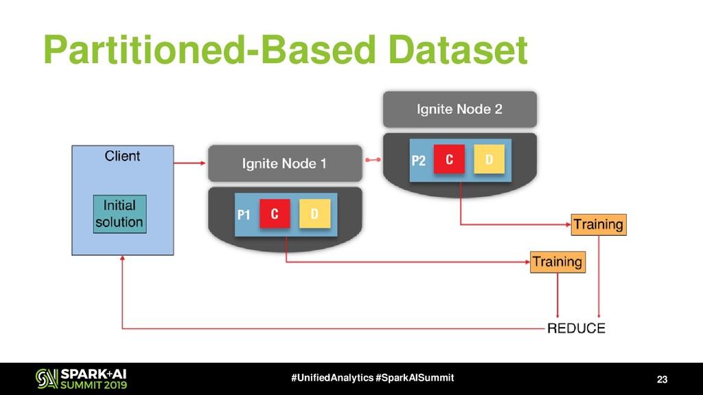 Partitioned-Based Dataset 23 #UnifiedAnalytics ...