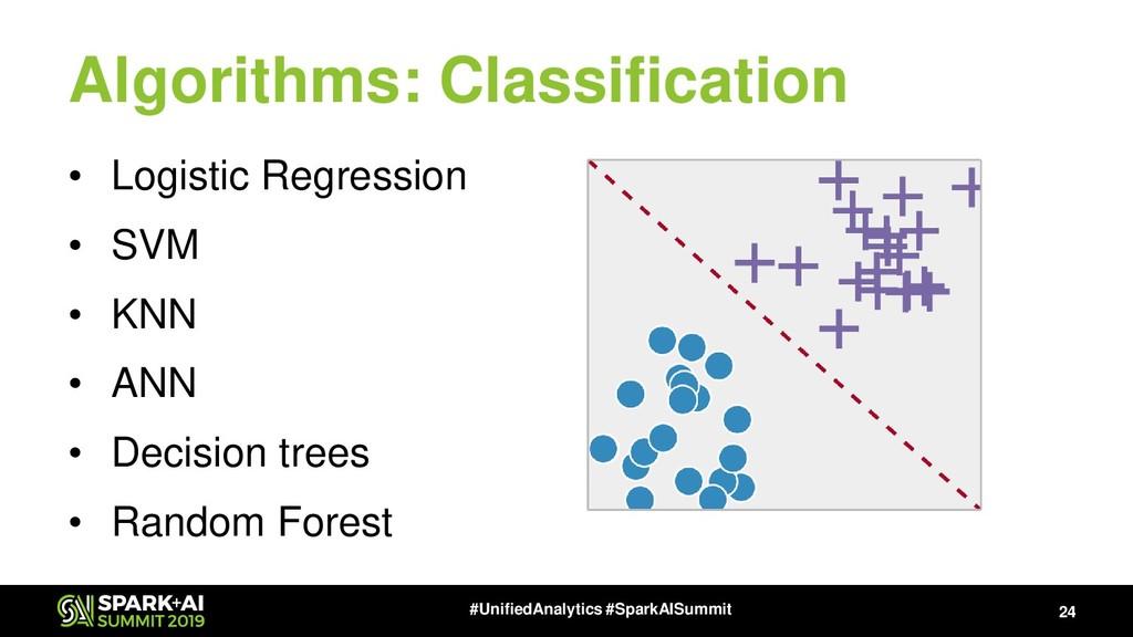 Algorithms: Classification • Logistic Regressio...
