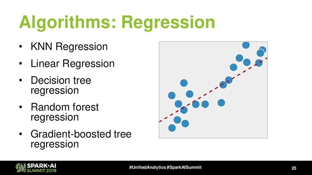 Algorithms: Regression • KNN Regression • Linea...