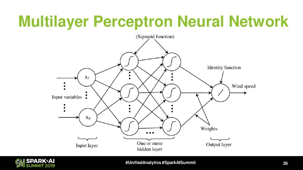 Multilayer Perceptron Neural Network 26 #Unifie...
