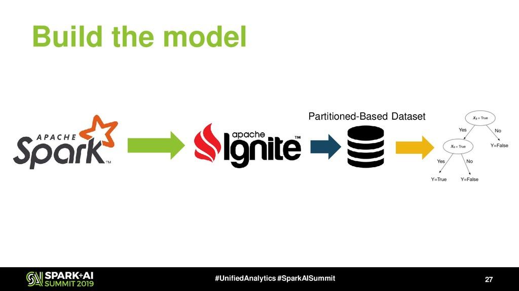 Build the model 27 #UnifiedAnalytics #SparkAISu...