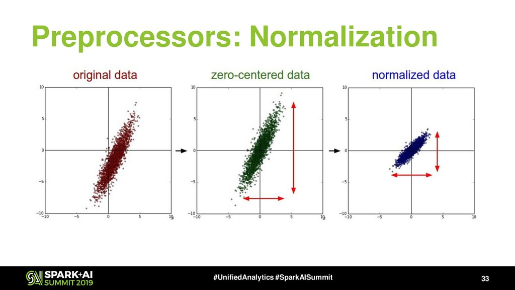 Preprocessors: Normalization 33 #UnifiedAnalyti...