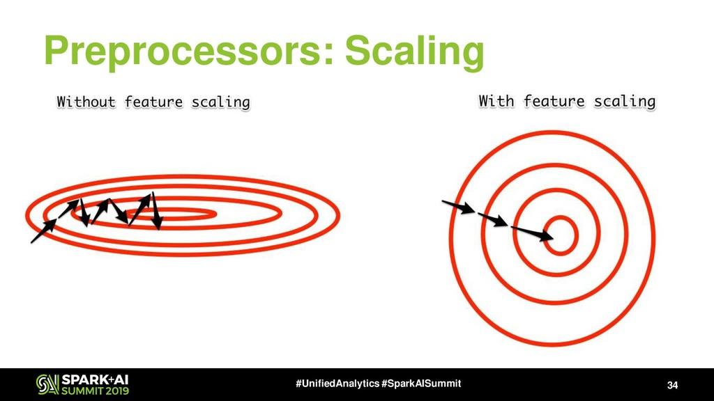 Preprocessors: Scaling 34 #UnifiedAnalytics #Sp...