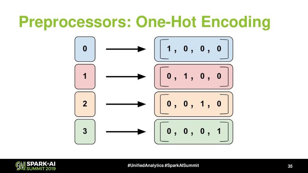 Preprocessors: One-Hot Encoding 35 #UnifiedAnal...