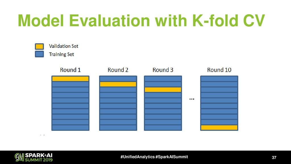 Model Evaluation with K-fold CV 37 #UnifiedAnal...