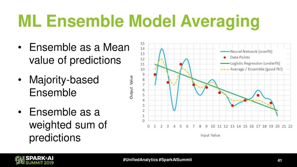 ML Ensemble Model Averaging 41 #UnifiedAnalytic...