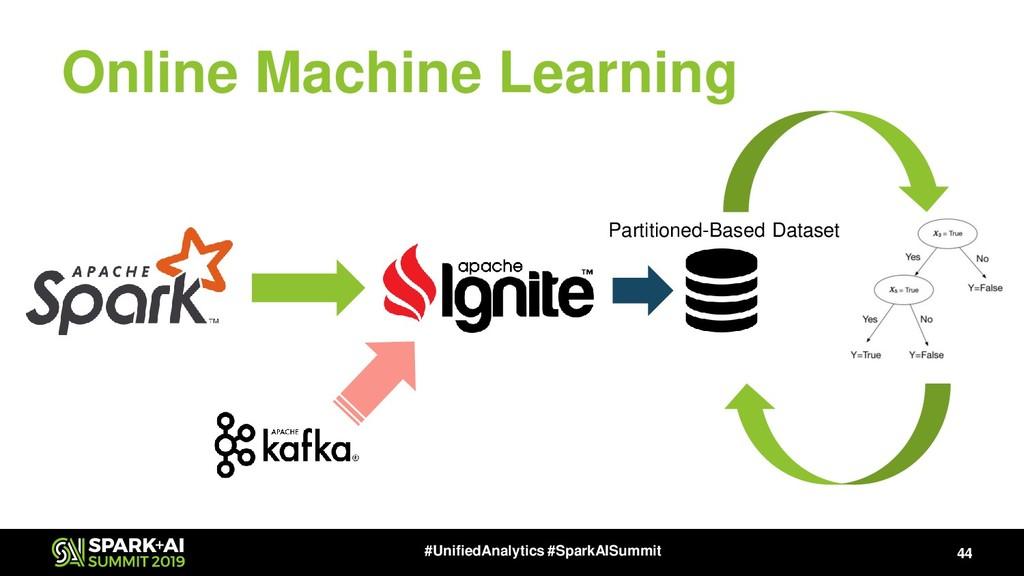 Online Machine Learning 44 #UnifiedAnalytics #S...