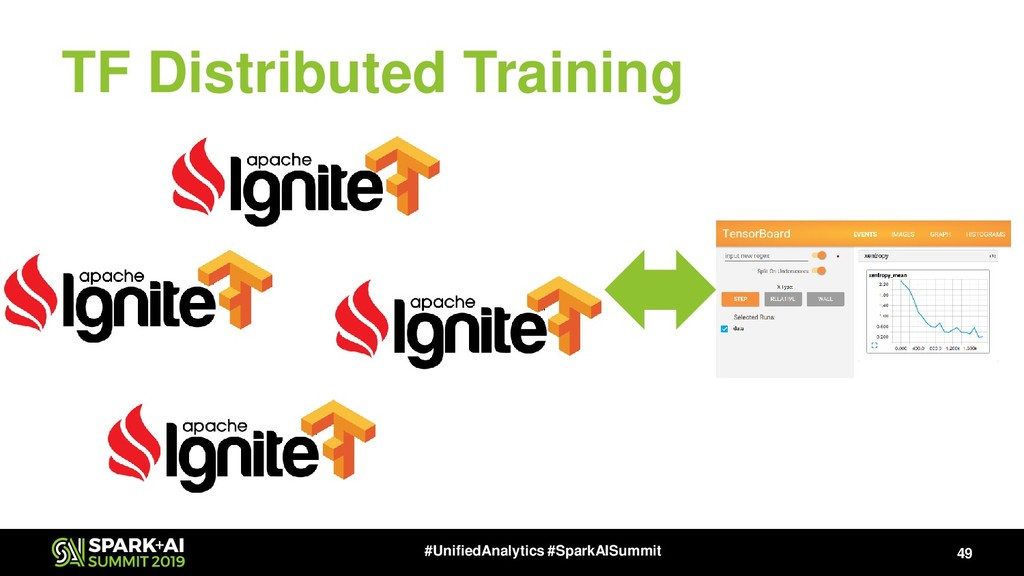 TF Distributed Training 49 #UnifiedAnalytics #S...