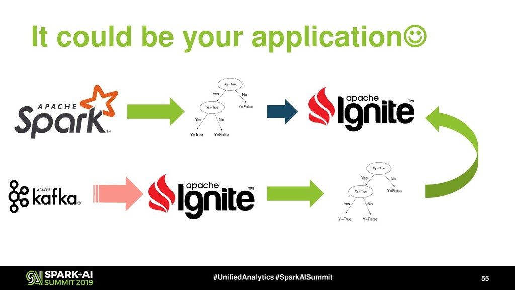 It could be your application☺ 55 #UnifiedAnalyt...