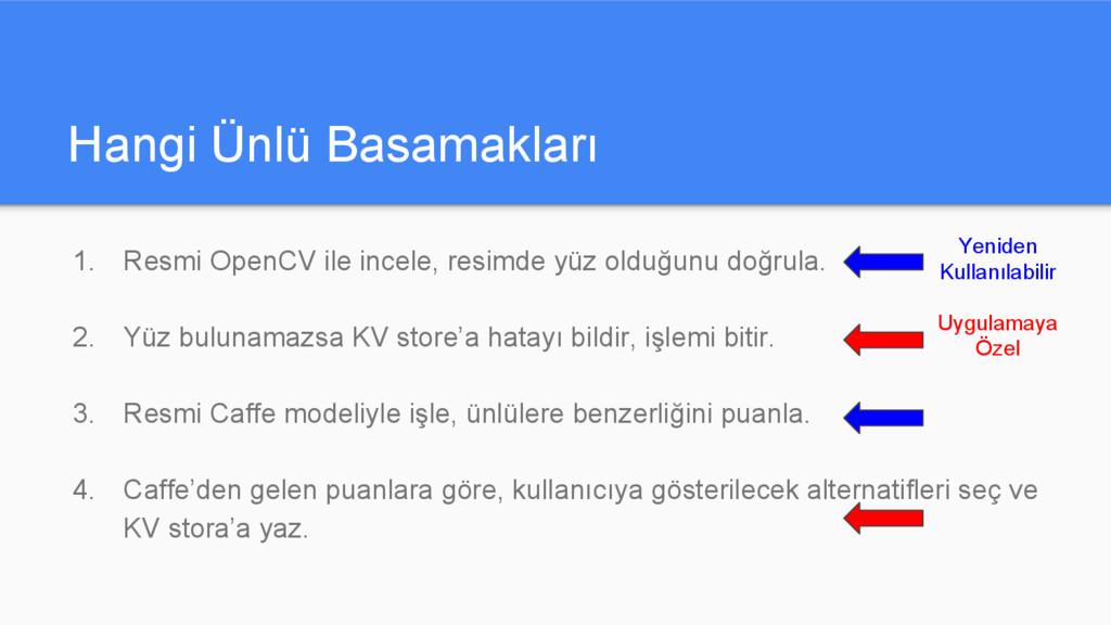 Hangi Ünlü Basamakları 1. Resmi OpenCV ile ince...