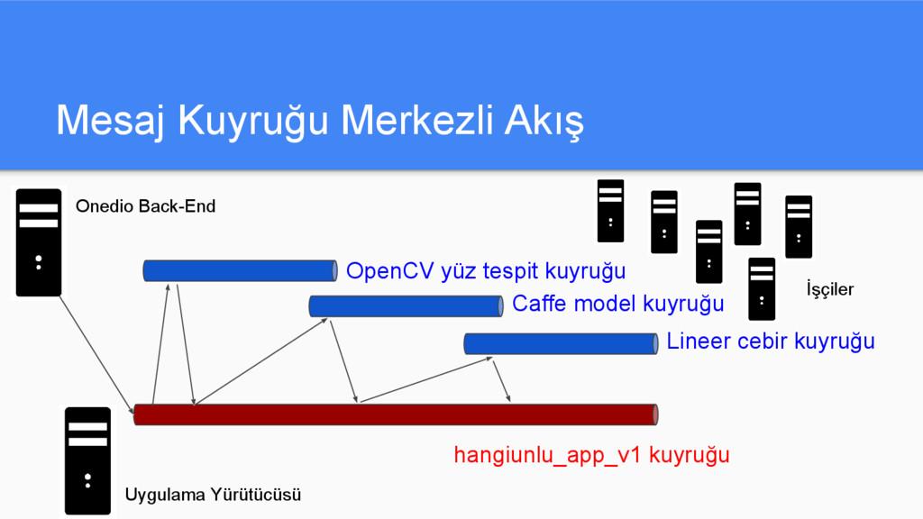 Mesaj Kuyruğu Merkezli Akış OpenCV yüz tespit k...