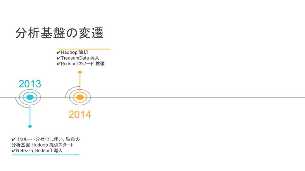 分析基盤の変遷 2013 2014 ✔Hadoop 除却 ✔TreasureData 導入 ✔...