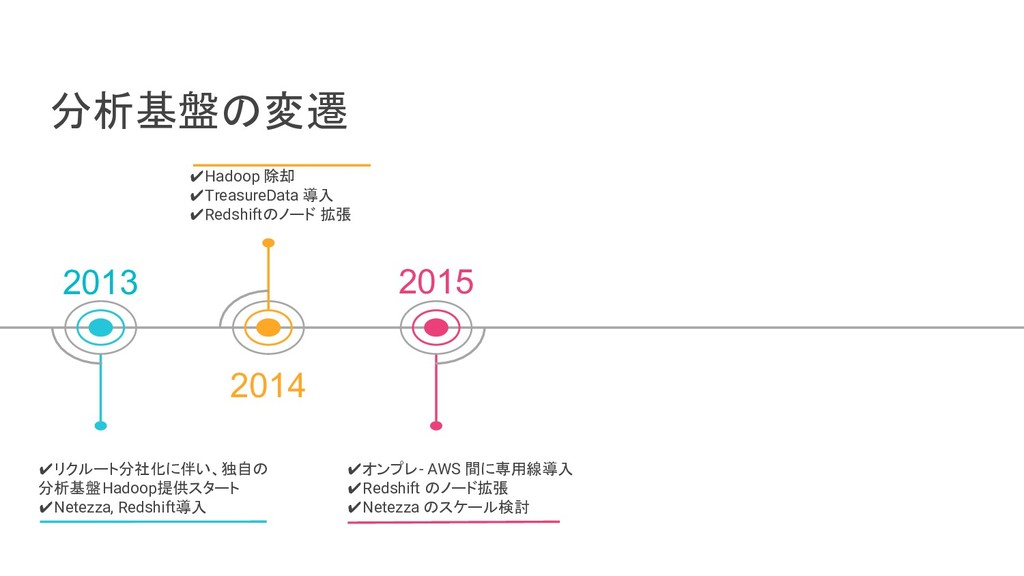 分析基盤の変遷 2013 2014 2015 ✔リクルート分社化に伴い、独自の 分析基盤Had...