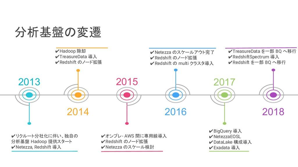 分析基盤の変遷 2013 2014 2015 2016 2017 2018 ✔Treasure...