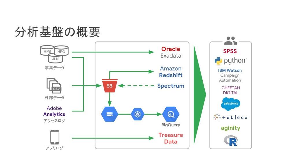 S3 分析基盤の概要 Amazon Redshift Spectrum Oracle Exad...