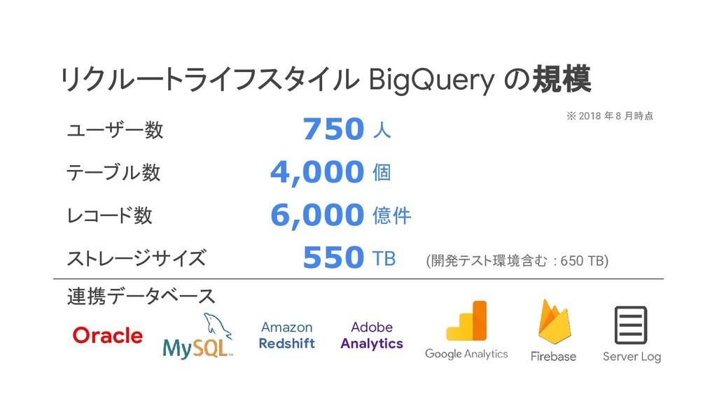 リクルートライフスタイル BigQuery の規模 ※ 2018 年 8 月時点 Server...