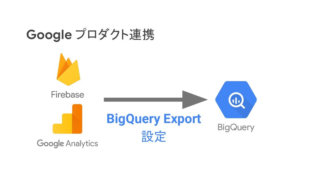 Google プロダクト連携 BigQuery BigQuery Export 設定
