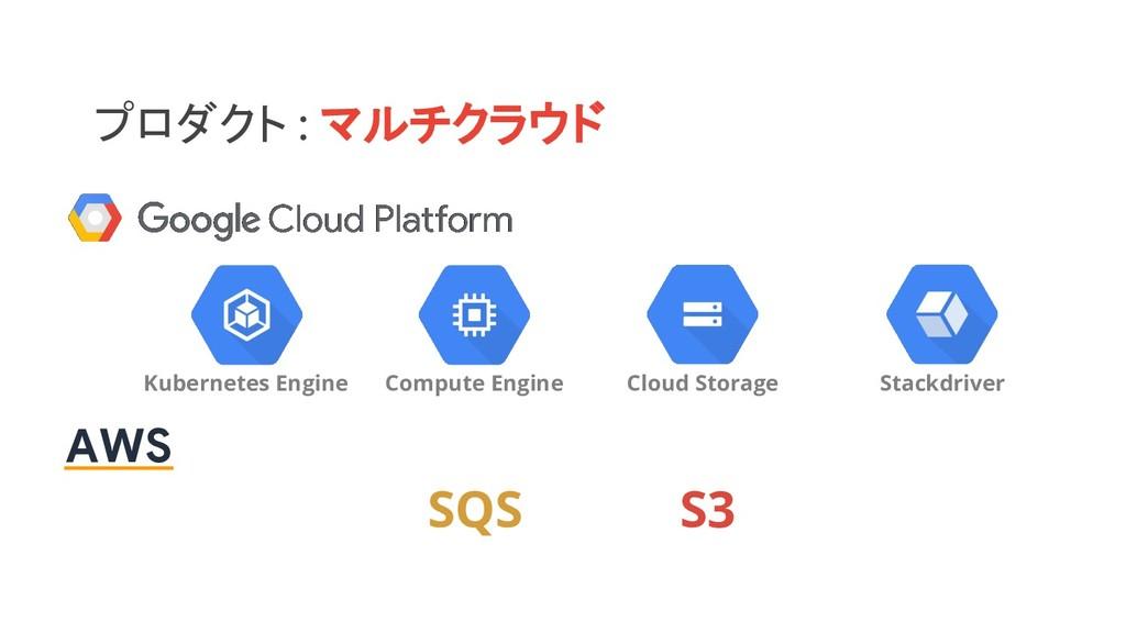 プロダクト : マルチクラウド Kubernetes Engine Cloud Storage...