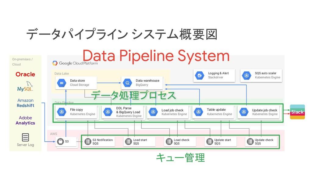 Data Pipeline Update job check Kubernetes Engin...