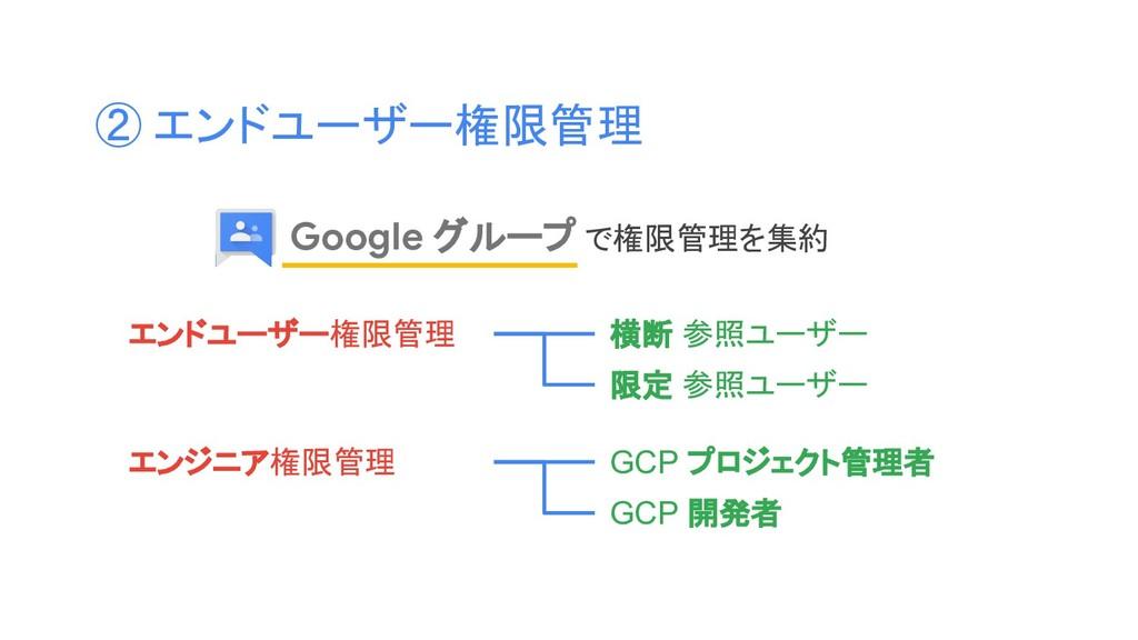 ② エンドユーザー権限管理 Google グループ で権限管理を集約 横断 参照ユーザー エン...
