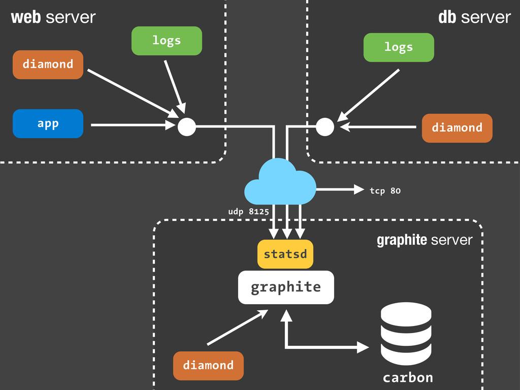 graphite server  carbon graphite statsd udp 812...