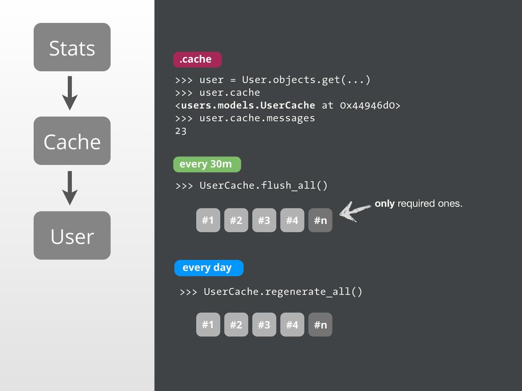 Stats Cache User >>> UserCache.regenerate_all()...